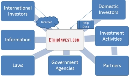 ethioinvest-strategy